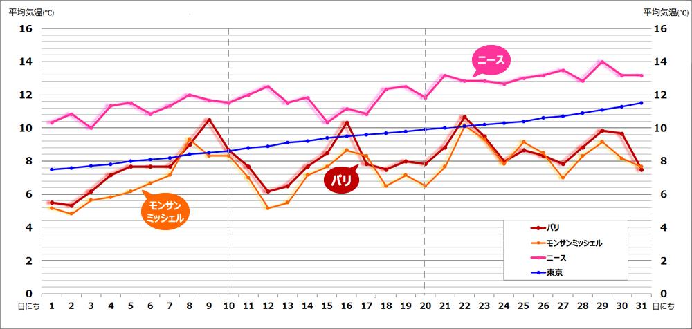 フランスパリ3月気温,フランスパリ服装,フランスパリ平均温度,フランスパリ天気,3月フランスに持っていくもの