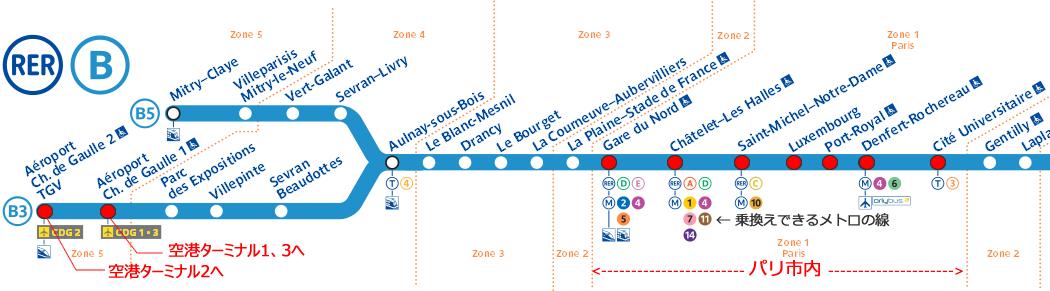 パリ・シャルルドゴール空港,パリ空港からパリ市内への電車RER乗り方,パリ空港からパリ市内への行き方,パリ空港からパリ市内への電車料金,パリ空港からパリ市内へ電車路線,パリRER電車路
