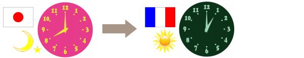 日本とフランスの時差,夏時間,サマータイム